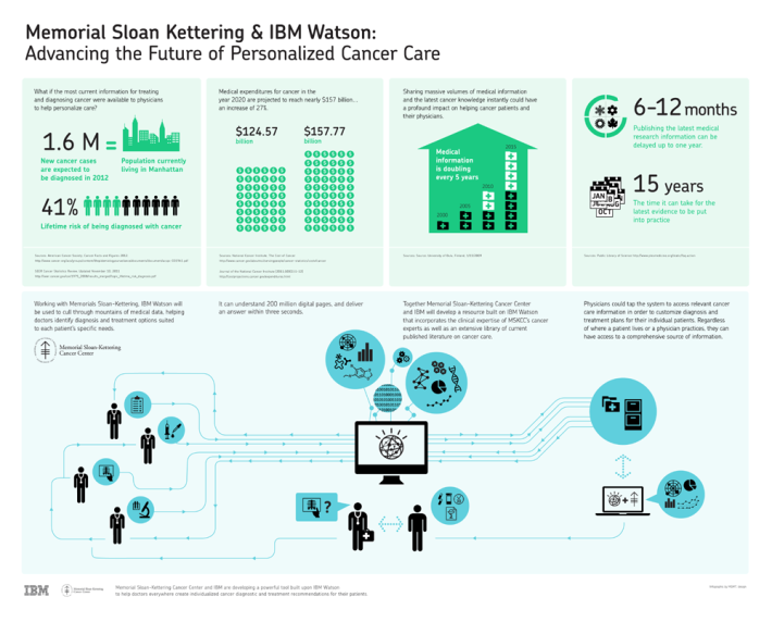 IBM-MSKCC-Full1000